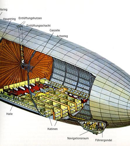 旧)紺碧の海:「LZ-130:グラーフ・ツェッペリン(Ⅱ)」